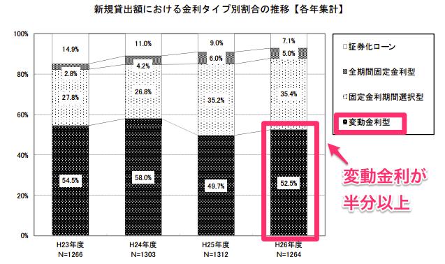 平成27年度民間住宅ローンの実態に関する調査